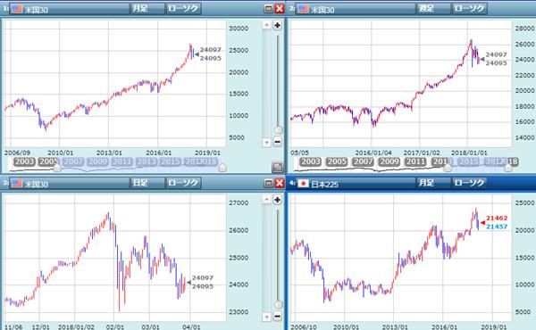 米株の動き