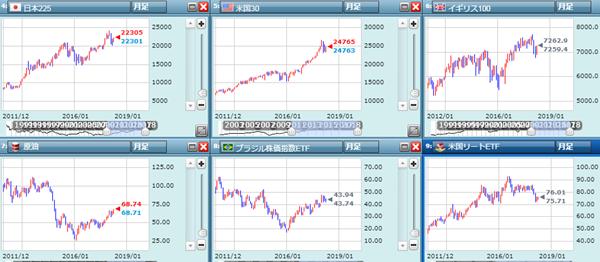 世界的な株価動向