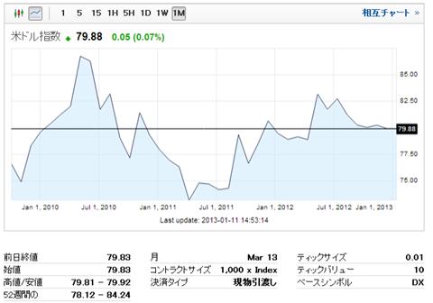 ドルインデックスのチャート